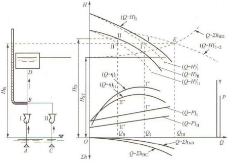 水泵并联工作的图解法