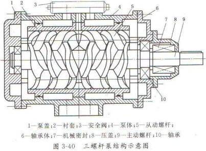 螺杆泵工作原理及结构是什么?