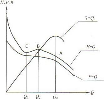 轴流泵的方式流量的表达曲线和离心泵相同,横坐标表示特性q,纵辽宁建筑设计网图片