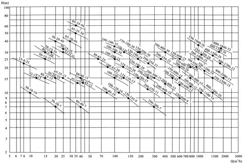 潜水式无堵塞排污泵QW(WQ)型,潜水式无堵塞排污泵